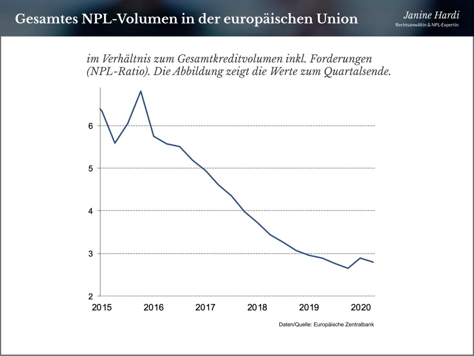 npl-ratio-eu-bad-banks-janine-hardi